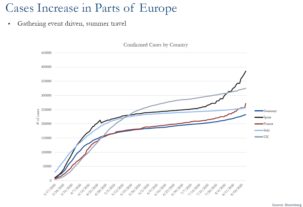 The Resilient Economy During Covid Uncertainty Weekly Market Update